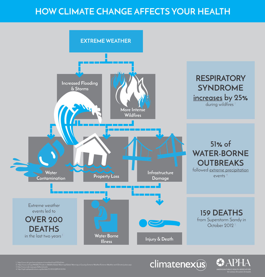 How Climate Affects Health Extreme Weather