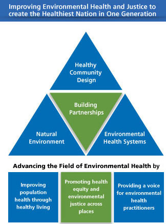 summary of APHA environmental health work